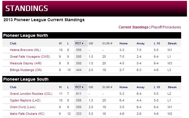 Pioneer League Standings
