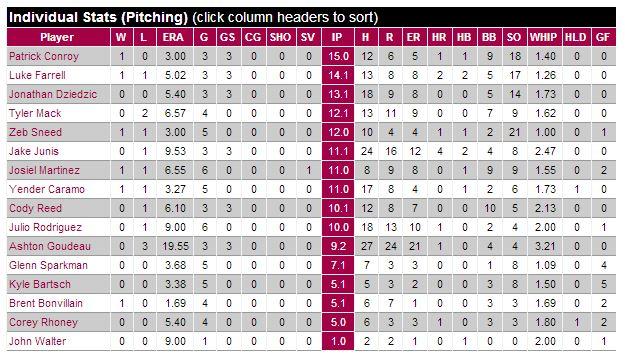 Pitching stats
